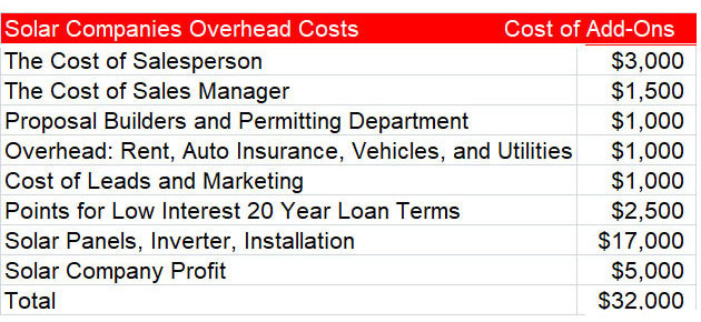 Solar-Company-Overhead-Costs,