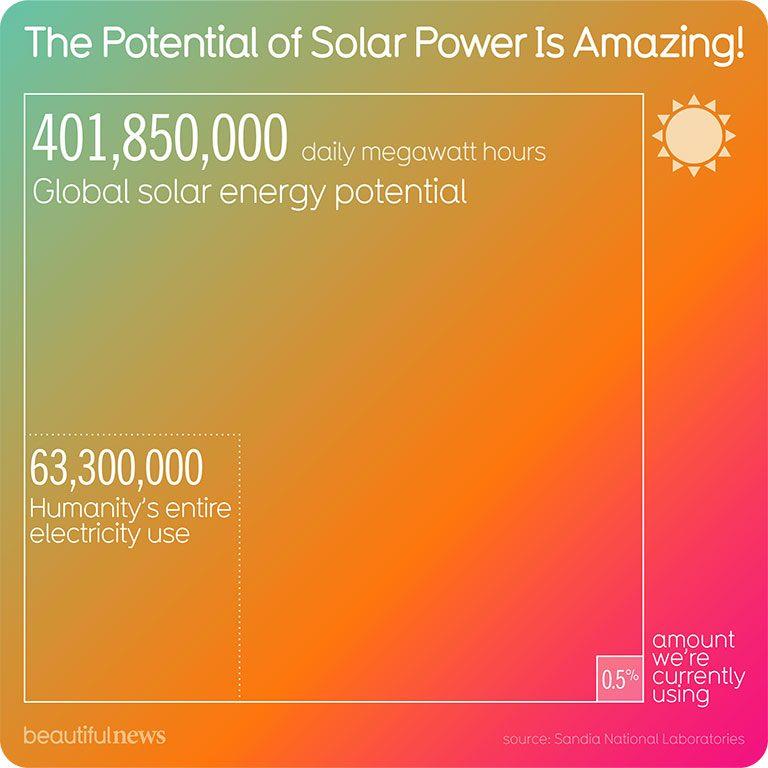environmental effests of solar energy,